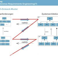 Innovationsbremse Requirements Engineering(?)