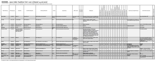 Download PDF UML-Toolliste (Deutsch/German)