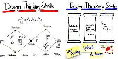 Design-Thinking-Schritte-und-Säulen