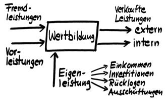 Abb. 4: Die Wertbildungsrechnung als internes Verrechnungsmodell