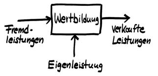 Abb. 2: Wertbildungsrechnung (WBR) Prinzipbild
