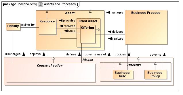 Assets und Processes
