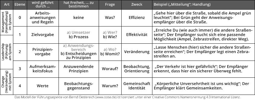 Modell-Führungsaspekte-Führung-vs-Management[