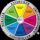 Arbeitspräferenzen verstehen und nutzen mit dem Team-Management-System (TMS)