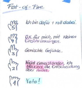 Fist of Five Großgruppen-Konsent