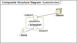 Composite_Structure_Diagram__Systemkontext__csd_mit_Ports