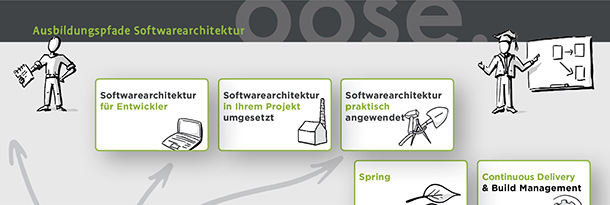 Header_Softwarearchitektur_Ausbildungspfade_Pfade