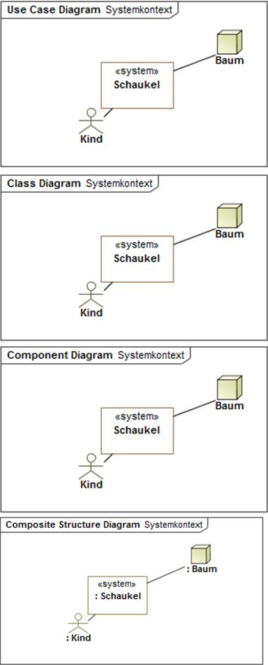 Systemkontext
