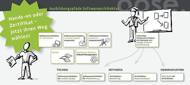 Ausbildungspfade_Softwarearchitektur
