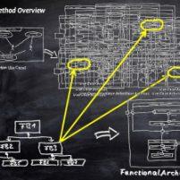 Funktionale Architekturen für Systeme