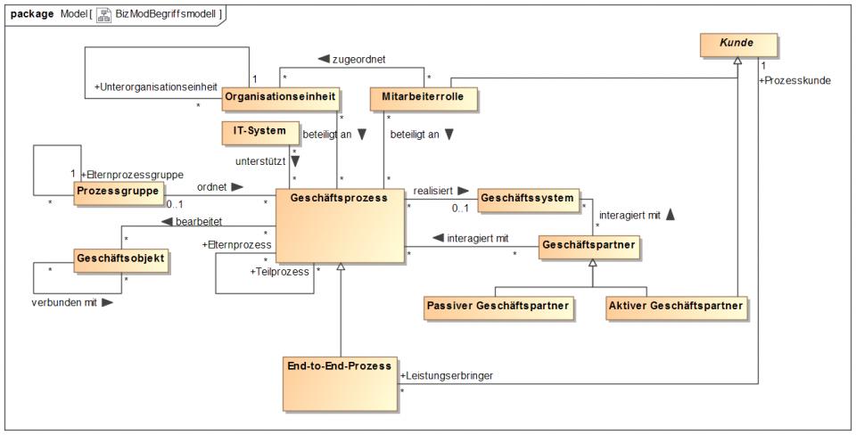 BizMod-Begrifssmodell