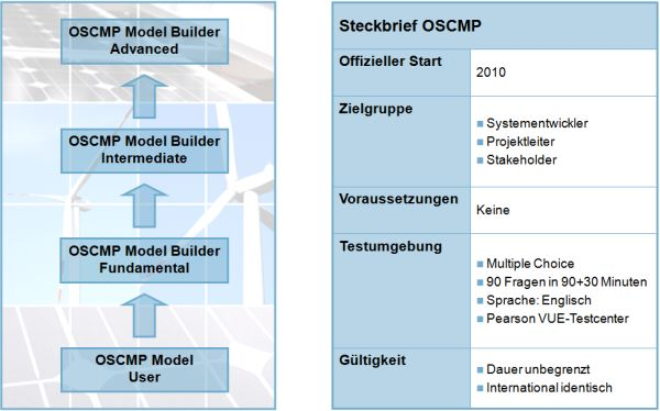 ocsmp_zertifizierung_02
