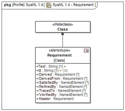 SysML 1.4  Requirement Definition