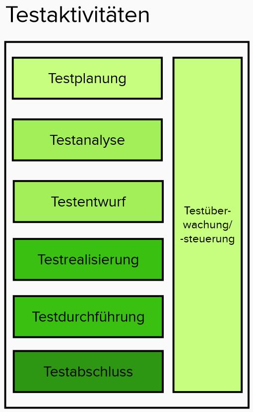 Testaktivitäten