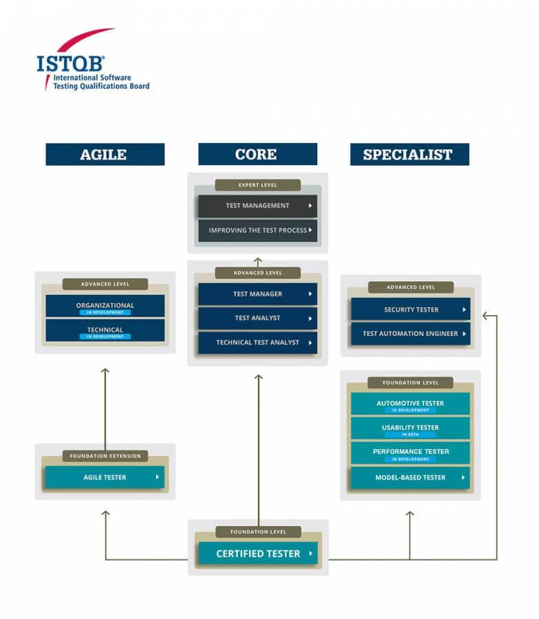 ISTQB ® Portfolio