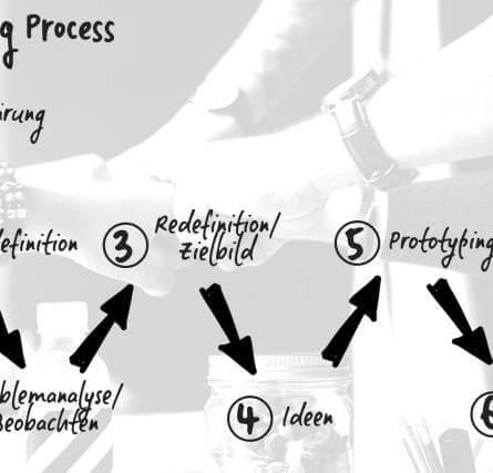 Team Thinking Prozess