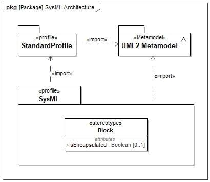 SysML Architektur