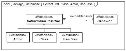 UML Metamodell Actor Class Usecase BehavioredClassifier