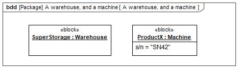 SysML 1.6: InstanceSpecifications für eigenschaftsspezifischen Typ (Szenario 1)