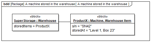 SysML 1.6: Szenario 2 für igenschaftsspezifischen Typ