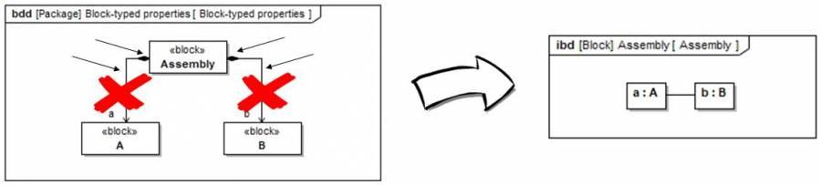 SysML 1.6: Part-Properties ohne Assoziationen